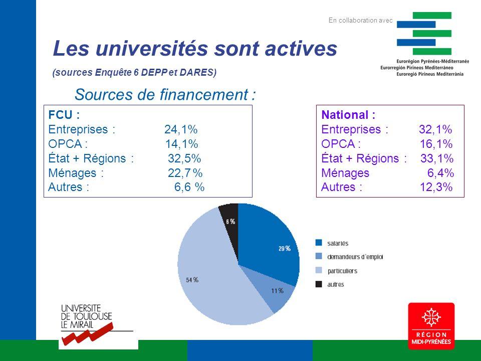 Les universités sont actives (sources Enquête 6 DEPP et DARES) National : Entreprises : 32,1% OPCA : 16,1% État + Régions : 33,1% Ménages 6,4% Autres