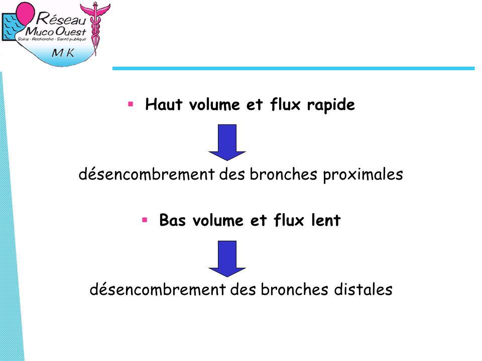 Haut volume et flux rapide désencombrement des bronches proximales Bas volume et flux lent désencombrement des bronches distales