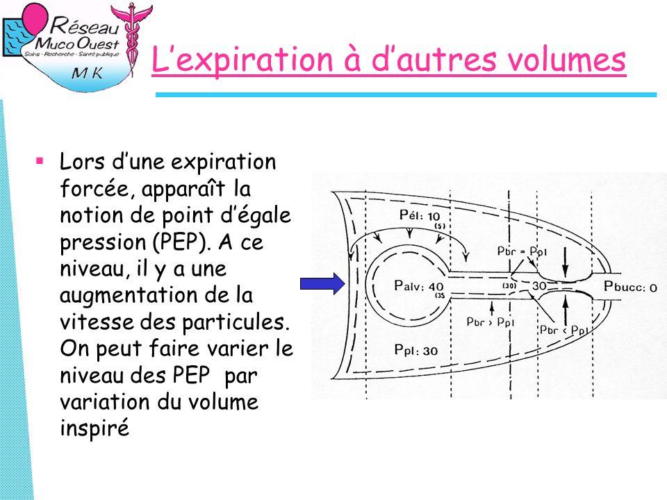 Lexpiration à dautres volumes Lors dune expiration forcée, apparaît la notion de point dégale pression (PEP). A ce niveau, il y a une augmentation de