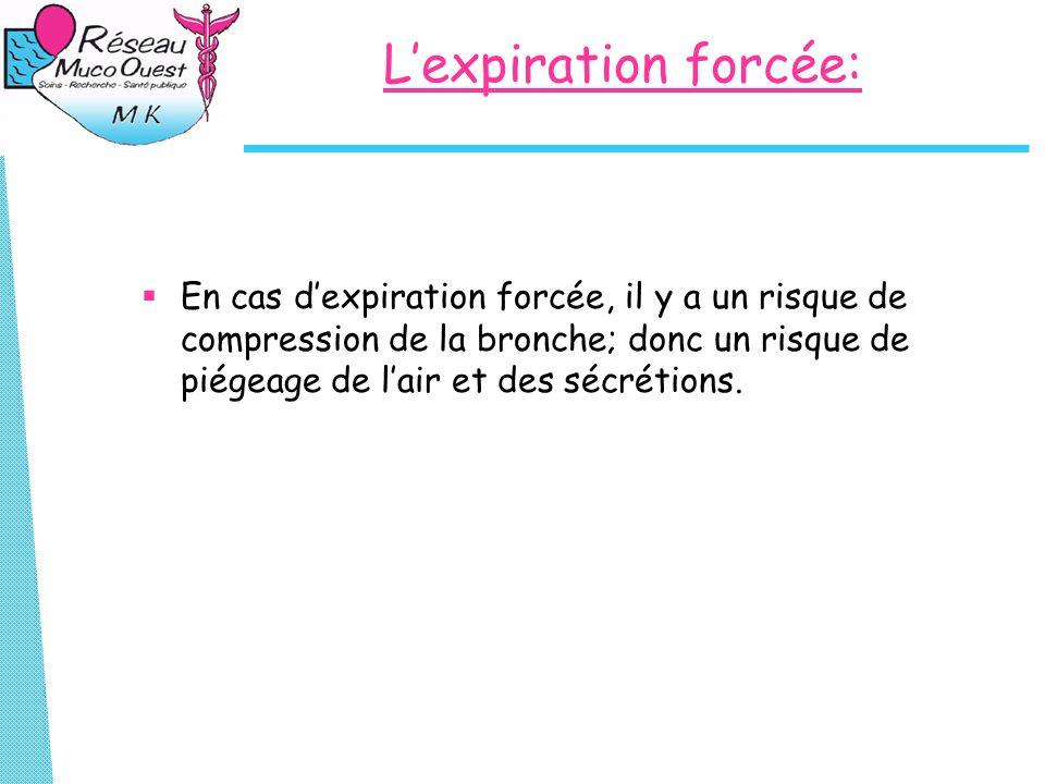 Lexpiration forcée: En cas dexpiration forcée, il y a un risque de compression de la bronche; donc un risque de piégeage de lair et des sécrétions.