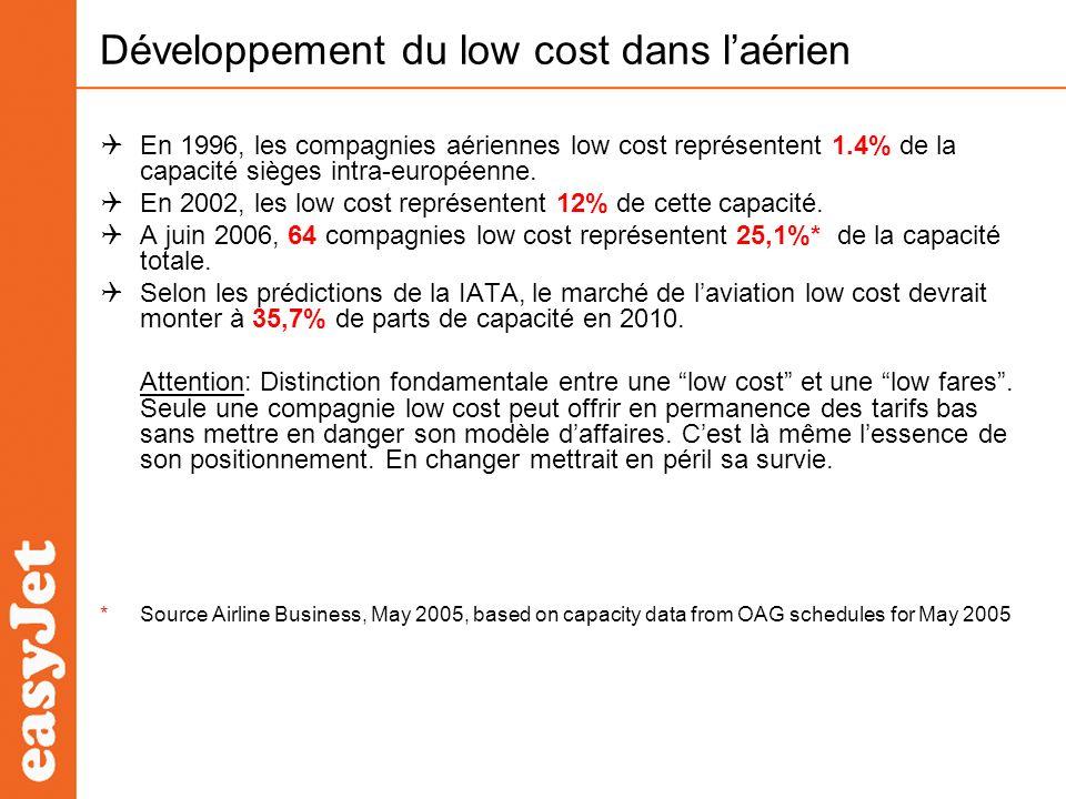 Développement du low cost dans laérien En 1996, les compagnies aériennes low cost représentent 1.4% de la capacité sièges intra-européenne. En 2002, l