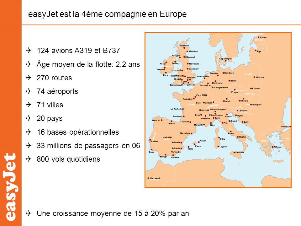 easyJet est la 4ème compagnie en Europe 124 avions A319 et B737 Âge moyen de la flotte: 2.2 ans 270 routes 74 aéroports 71 villes 20 pays 16 bases opé