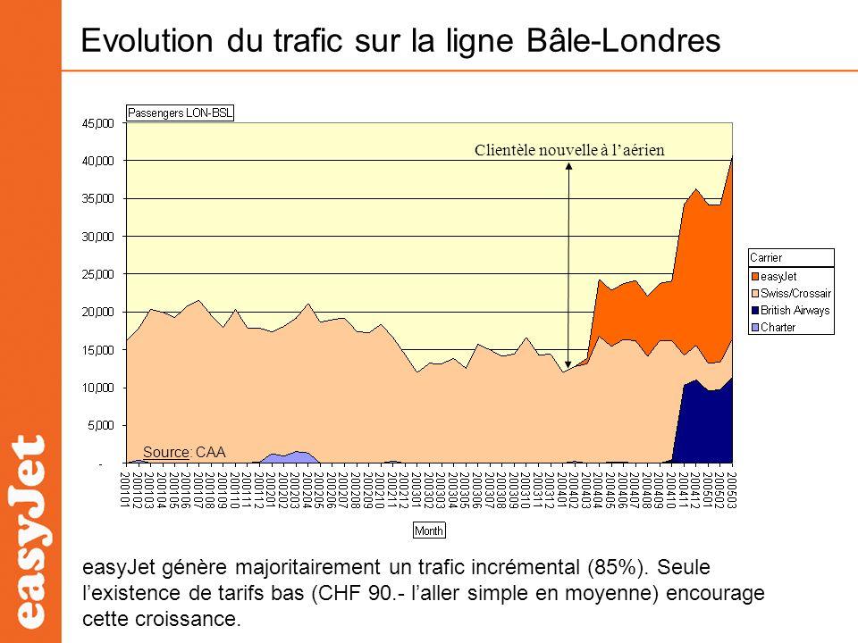Evolution du trafic sur la ligne Bâle-Londres easyJet génère majoritairement un trafic incrémental (85%). Seule lexistence de tarifs bas (CHF 90.- lal