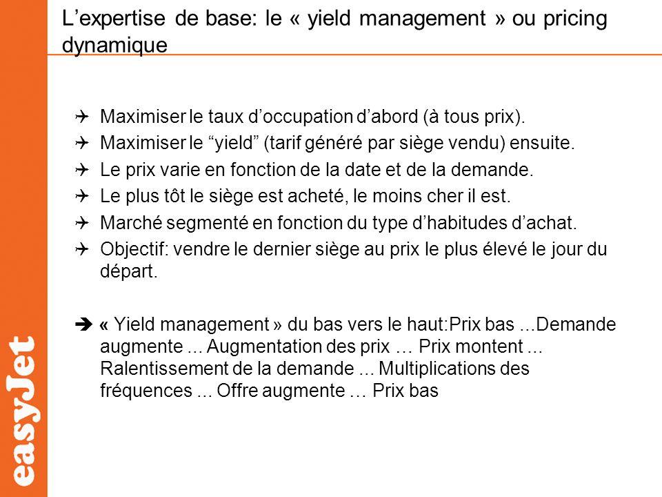 Lexpertise de base: le « yield management » ou pricing dynamique Maximiser le taux doccupation dabord (à tous prix). Maximiser le yield (tarif généré