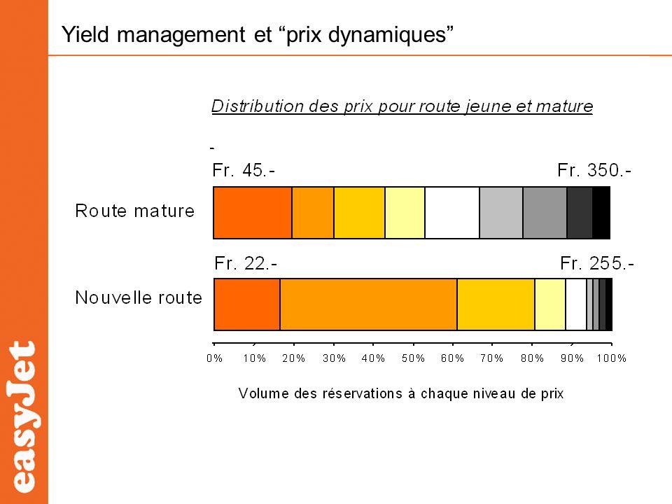Yield management et prix dynamiques