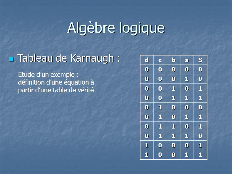 Algèbre logique Tableau de Karnaugh : Tableau de Karnaugh : dcbaS 00000 00010 00101 00111 01000 01011 01101 01110 10001 10011 Etude dun exemple : définition dune équation à partir dune table de vérité