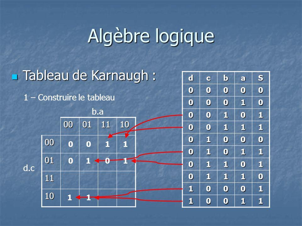 Algèbre logique Tableau de Karnaugh : Tableau de Karnaugh : 1 – Construire le tableau dcbaS 00000 00010 00101 00111 01000 01011 01101 01110 10001 10011 0001111000 01 11 10 d.c b.a 1 1 11 1 1 00 00
