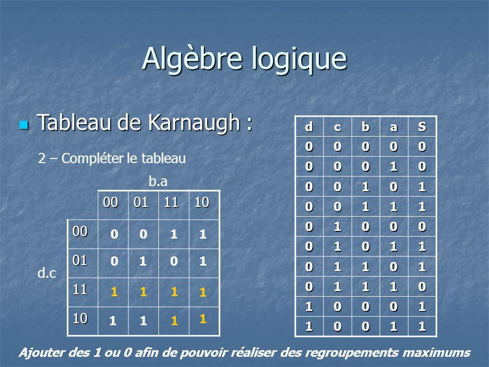 Algèbre logique Tableau de Karnaugh : Tableau de Karnaugh : 2 – Compléter le tableau dcbaS 00000 00010 00101 00111 01000 01011 01101 01110 10001 10011 0001111000 01 11 10 d.c b.a Ajouter des 1 ou 0 afin de pouvoir réaliser des regroupements maximums 1 1 11 1 1 1 1 11 1 1 00 00