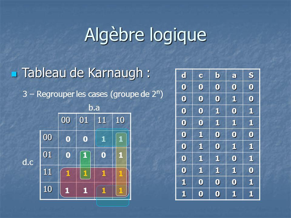 Algèbre logique Tableau de Karnaugh : Tableau de Karnaugh : 3 – Regrouper les cases (groupe de 2 n ) dcbaS 00000 00010 00101 00111 01000 01011 01101 01110 10001 10011 0001111000 01 11 10 d.c b.a 1 1 11 1 1 1 1 11 1 1 00 00