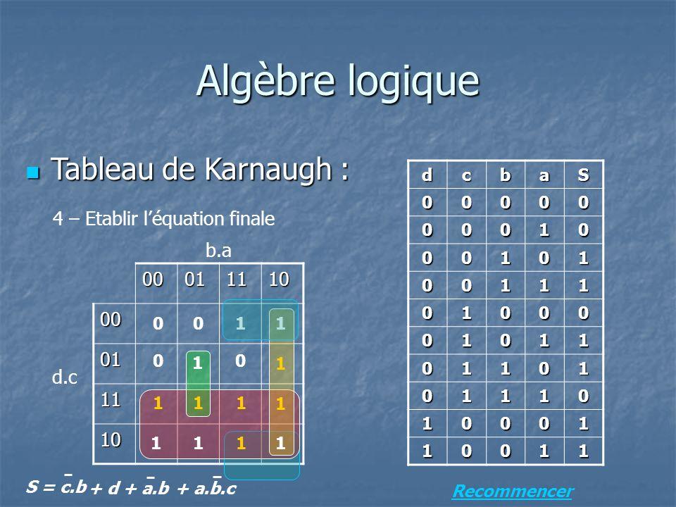 Algèbre logique Tableau de Karnaugh : Tableau de Karnaugh : 4 – Etablir léquation finale dcbaS 00000 00010 00101 00111 01000 01011 01101 01110 10001 10011 0001111000 01 11 10 d.c b.a S = c.b + d+ a.b+ a.b.c Recommencer 1 1 11 1 1 1 1 1 1 1 1 00 00