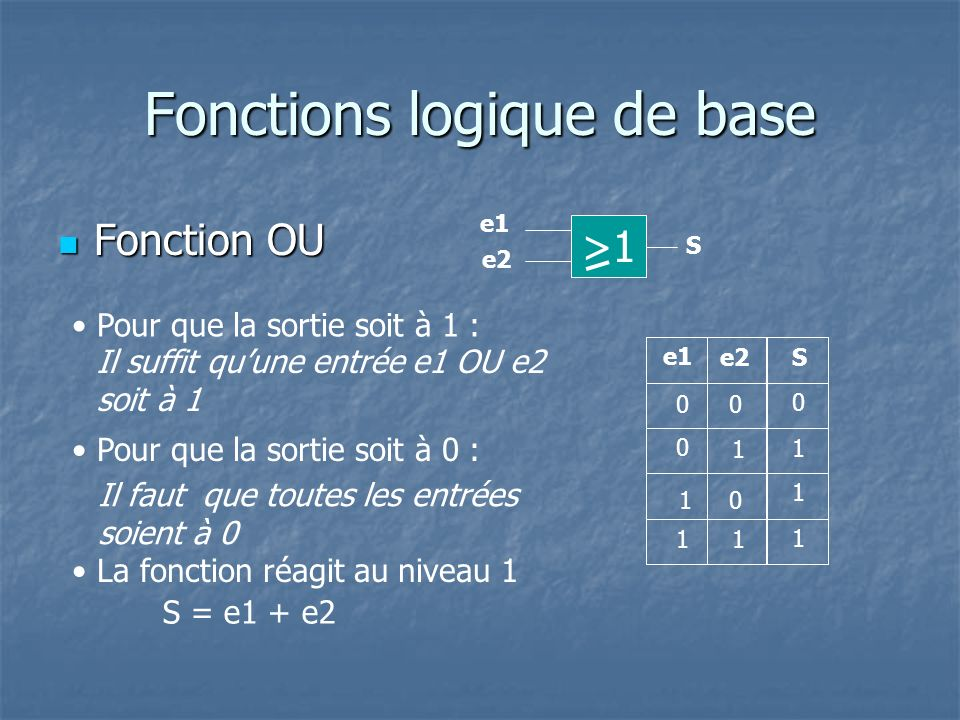 Fonctions logique de base Fonction OU Fonction OU >1 e1 e2 S e1 e2 S 0 0 0 0 1 11 1 Pour que la sortie soit à 0 : Il suffit quune entrée e1 OU e2 soit à 1 Pour que la sortie soit à 1 : Il faut que toutes les entrées soient à 0 La fonction réagit au niveau 1 1 1 1 0 S = e1 + e2