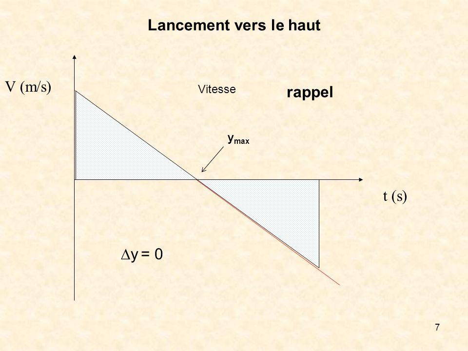 7 Lancement vers le haut V (m/s) t (s) Vitesse rappel y = 0 y max