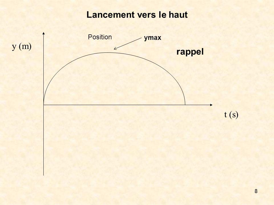 19 3.7 La chute libre verticale La position de la rencontre sera donnée par : Résultat probable: Jobtiens les résultats suivants :les deux balles se rencontrent à une hauteur de 74,9 m du sol à 4,26 s du lancement de la première balle.