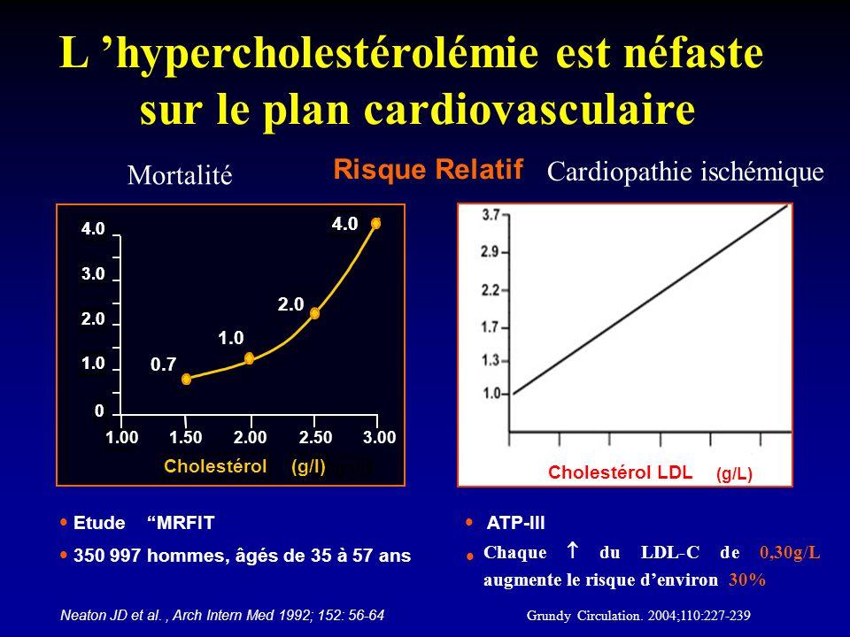L hypercholestérolémie est néfaste sur le plan cardiovasculaire Risque Relatif Neaton JD et al., Arch Intern Med 1992; 152: 56-64 0,40,71,01,31,6 (g/L) 1,9 Cholestérol LDL l ATP-III l Chaque du LDL-C de 0,30g/L augmente le risque denviron 30% Grundy Circulation.
