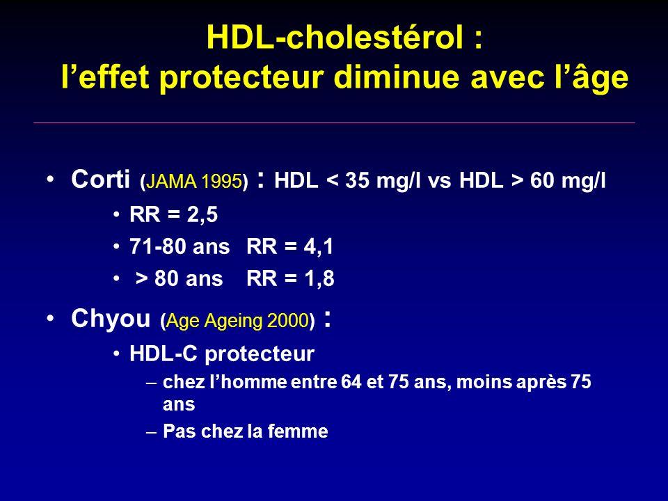 HDL-cholestérol : leffet protecteur diminue avec lâge Corti (JAMA 1995) : HDL 60 mg/l RR = 2,5 71-80 ans RR = 4,1 > 80 ans RR = 1,8 Chyou (Age Ageing 2000) : HDL-C protecteur –chez lhomme entre 64 et 75 ans, moins après 75 ans –Pas chez la femme