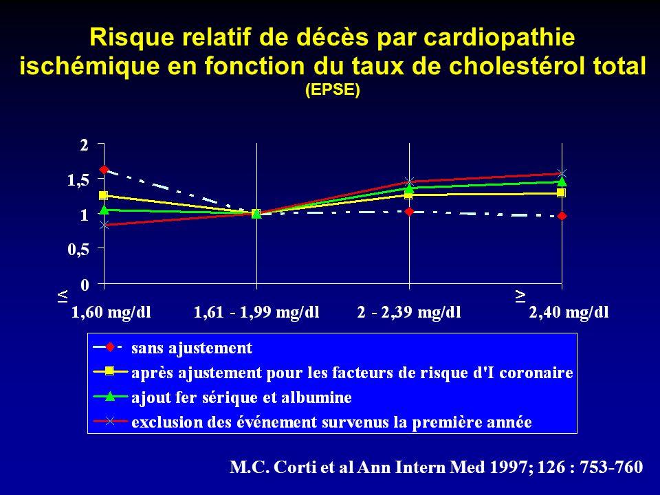 Risque relatif de décès par cardiopathie ischémique en fonction du taux de cholestérol total (EPSE) M.C.