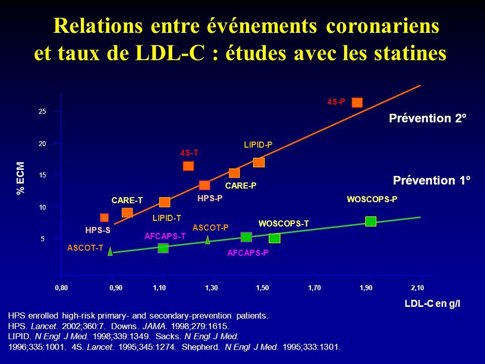 Relations entre événements coronariens et taux de LDL-C : études avec les statines LDL-C en g/l 0,901,101,301,501,701,902,100,80 25 20 15 10 5 % ECM 4S-T LIPID-T 4S-P LIPID-P CARE-P CARE-T HPS-P HPS-S AFCAPS-P AFCAPS-T WOSCOPS-P WOSCOPS-T ASCOT-T ASCOT-P Prévention 2° Prévention 1° HPS enrolled high-risk primary- and secondary-prevention patients.