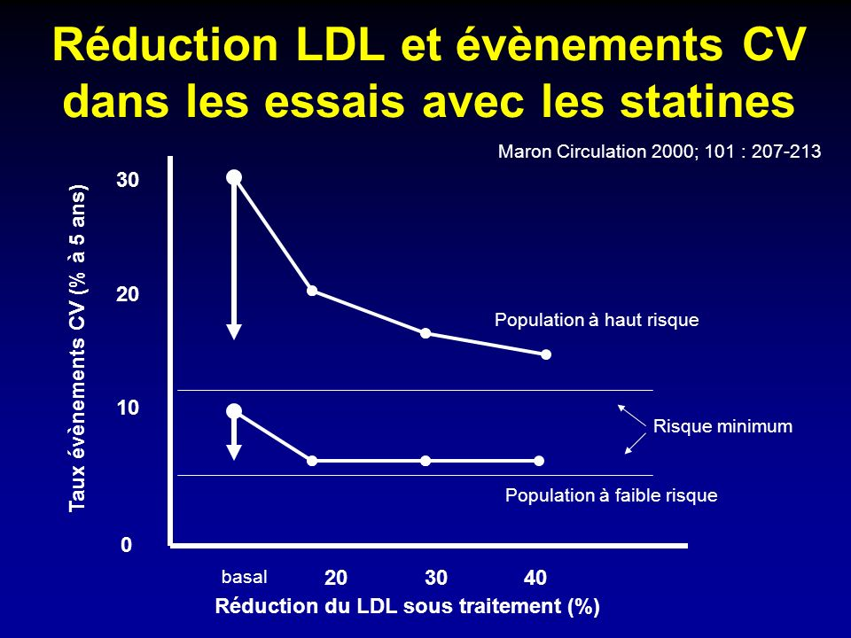 Réduction LDL et évènements CV dans les essais avec les statines 0 10 20 30 20 30 40 basal Population à haut risque Population à faible risque Réduction du LDL sous traitement (%) Taux évènements CV (% à 5 ans) Risque minimum Maron Circulation 2000; 101 : 207-213
