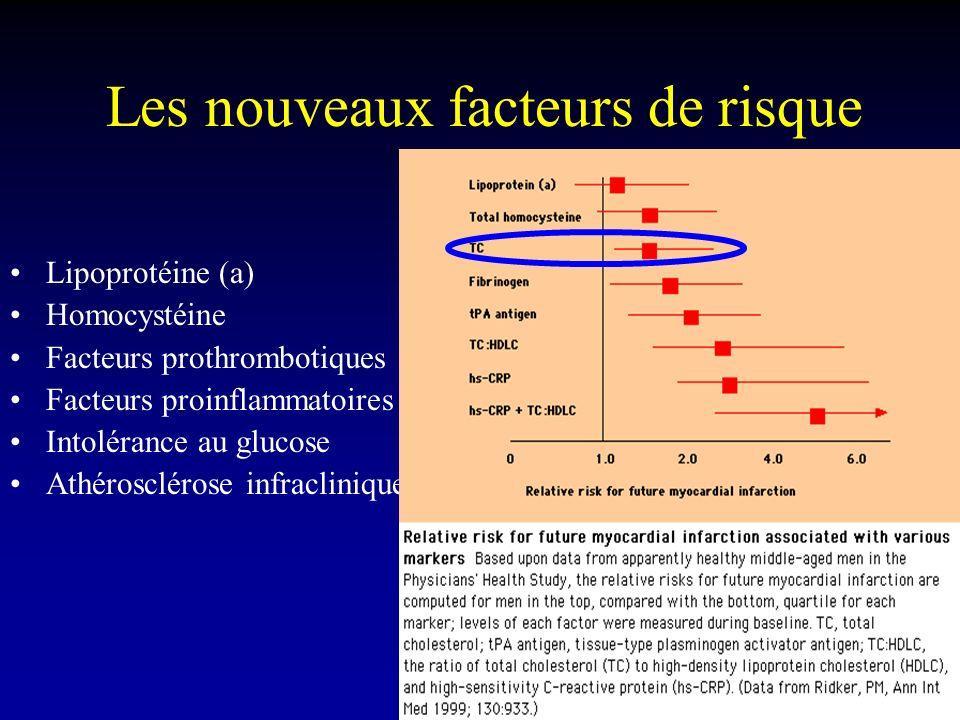 Les nouveaux facteurs de risque Lipoprotéine (a) Homocystéine Facteurs prothrombotiques Facteurs proinflammatoires Intolérance au glucose Athérosclérose infraclinique