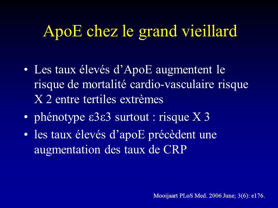 ApoE chez le grand vieillard Les taux élevés dApoE augmentent le risque de mortalité cardio-vasculaire risque X 2 entre tertiles extrèmes phénotype 3 3 surtout : risque X 3 les taux élevés dapoE précèdent une augmentation des taux de CRP Mooijaart PLoS Med.