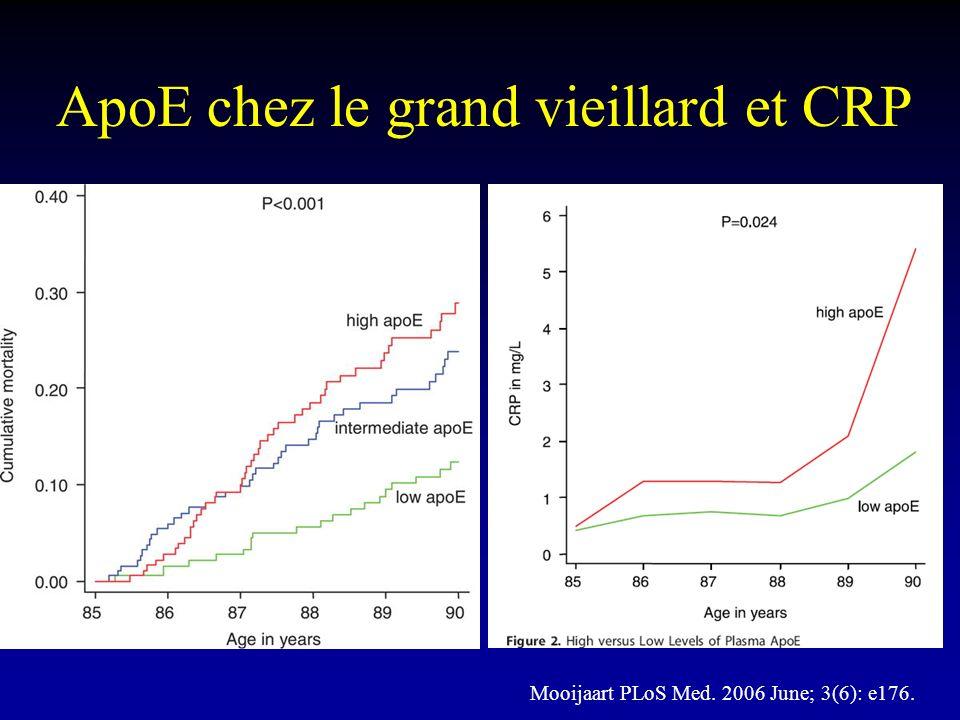 ApoE chez le grand vieillard et CRP Mooijaart PLoS Med. 2006 June; 3(6): e176.