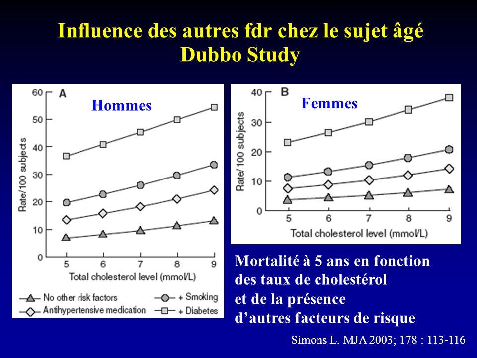 Influence des autres fdr chez le sujet âgé Dubbo Study Mortalité à 5 ans en fonction des taux de cholestérol et de la présence dautres facteurs de risque Hommes Femmes Simons L.