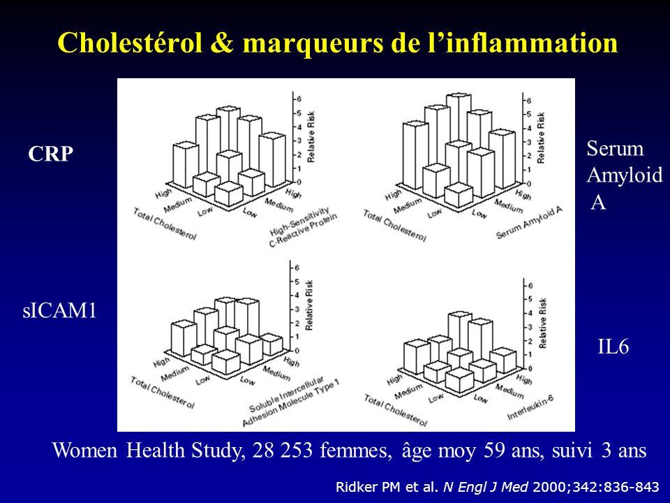 Cholestérol & marqueurs de linflammation Ridker PM et al.
