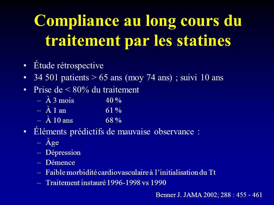 Compliance au long cours du traitement par les statines Étude rétrospective 34 501 patients > 65 ans (moy 74 ans) ; suivi 10 ans Prise de < 80% du traitement –À 3 mois40 % –À 1 an61 % –À 10 ans68 % Éléments prédictifs de mauvaise observance : –Âge –Dépression –Démence –Faible morbidité cardiovasculaire à linitialisation du Tt –Traitement instauré 1996-1998 vs 1990 Benner J.