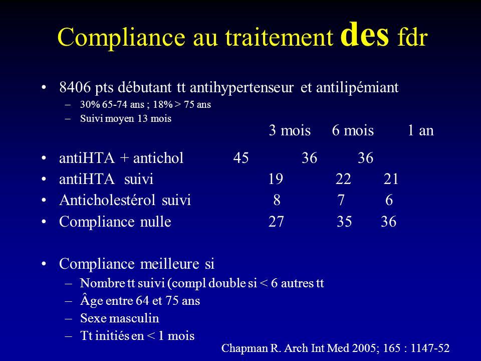 Compliance au traitement des fdr 8406 pts débutant tt antihypertenseur et antilipémiant –30% 65-74 ans ; 18% > 75 ans –Suivi moyen 13 mois antiHTA + antichol 45 36 36 antiHTA suivi 19 22 21 Anticholestérol suivi 8 7 6 Compliance nulle 27 35 36 Compliance meilleure si –Nombre tt suivi (compl double si < 6 autres tt –Âge entre 64 et 75 ans –Sexe masculin –Tt initiés en < 1 mois 3 mois 6 mois 1 an Chapman R.