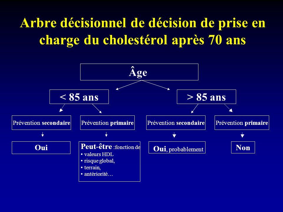 Peut-être : fonction de valeurs HDL risque global, terrain, antériorité… Arbre décisionnel de décision de prise en charge du cholestérol après 70 ans Âge > 85 ans Prévention primairePrévention secondaire < 85 ans Non Oui, probablement Prévention primairePrévention secondaire Oui