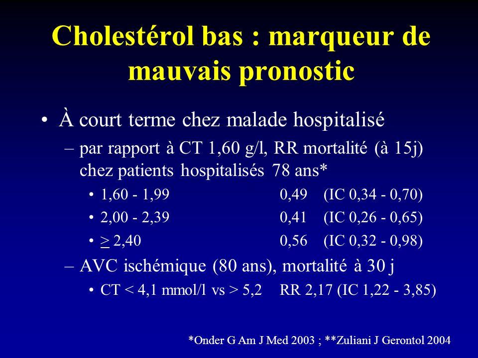 Cholestérol bas : marqueur de mauvais pronostic À court terme chez malade hospitalisé –par rapport à CT 1,60 g/l, RR mortalité (à 15j) chez patients hospitalisés 78 ans* 1,60 - 1,99 0,49 (IC 0,34 - 0,70) 2,00 - 2,39 0,41 (IC 0,26 - 0,65) > 2,40 0,56 (IC 0,32 - 0,98) –AVC ischémique (80 ans), mortalité à 30 j CT 5,2RR 2,17 (IC 1,22 - 3,85) *Onder G Am J Med 2003 ; **Zuliani J Gerontol 2004