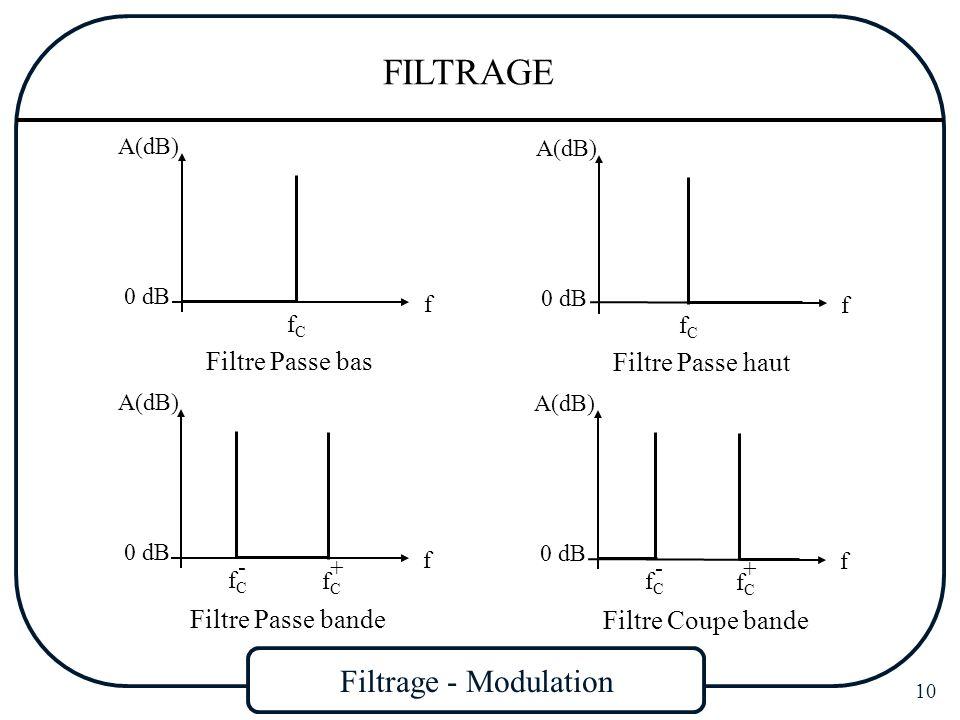 Filtrage - Modulation 10 FILTRAGE A(dB) f fCfC 0 dB A(dB) f fCfC 0 dB Filtre Passe bas Filtre Passe haut Filtre Passe bande A(dB) f 0 dB fCfC - fCfC +