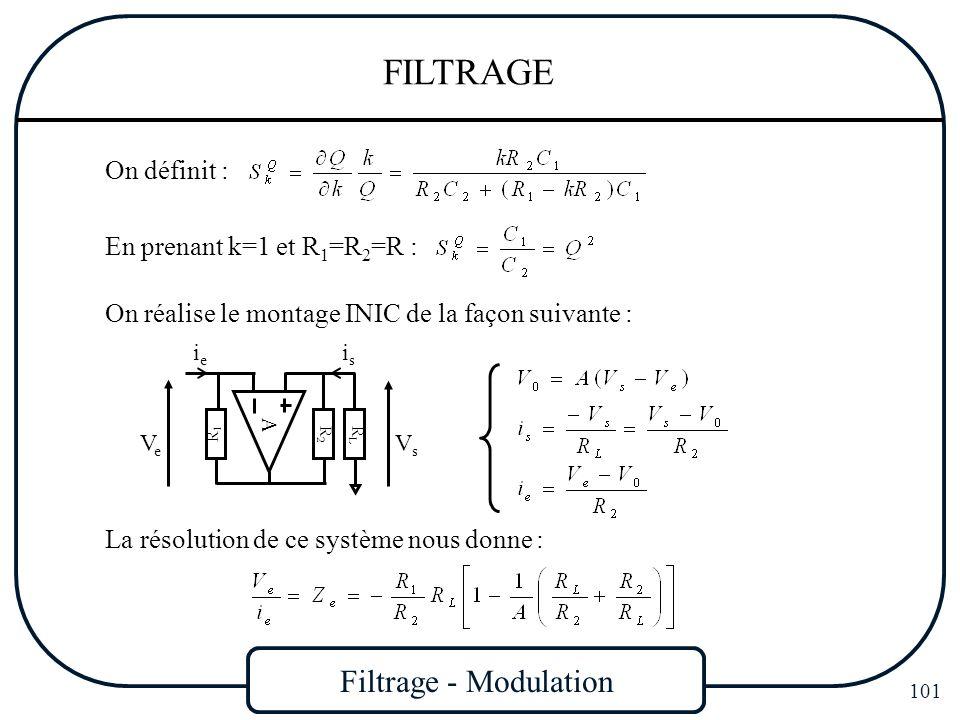 Filtrage - Modulation 101 FILTRAGE On définit : En prenant k=1 et R 1 =R 2 =R : La résolution de ce système nous donne : VeVe R2R2 R1R1 ieie VsVs isis