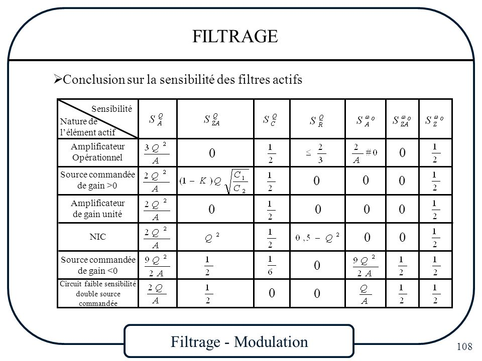 Filtrage - Modulation 108 FILTRAGE Conclusion sur la sensibilité des filtres actifs Sensibilité Nature de lélément actif Amplificateur Opérationnel 0