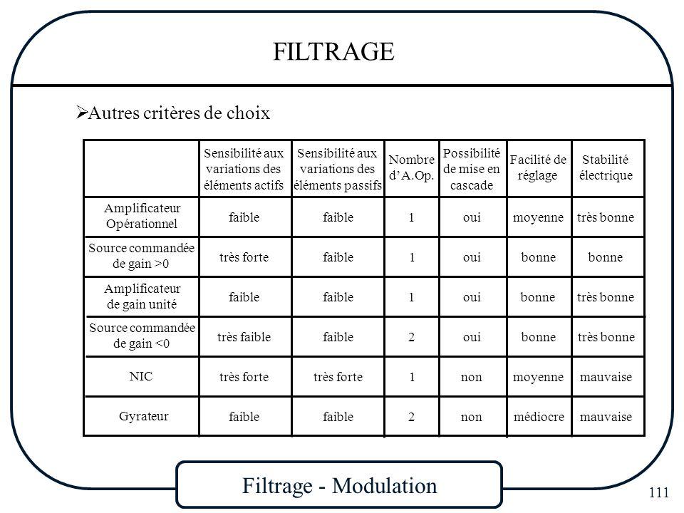 Filtrage - Modulation 111 FILTRAGE Autres critères de choix Amplificateur Opérationnel Source commandée de gain >0 Amplificateur de gain unité NIC Sou