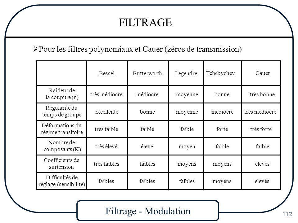 Filtrage - Modulation 112 FILTRAGE Pour les filtres polynomiaux et Cauer (zéros de transmission) Raideur de la coupure (n) Régularité du temps de grou