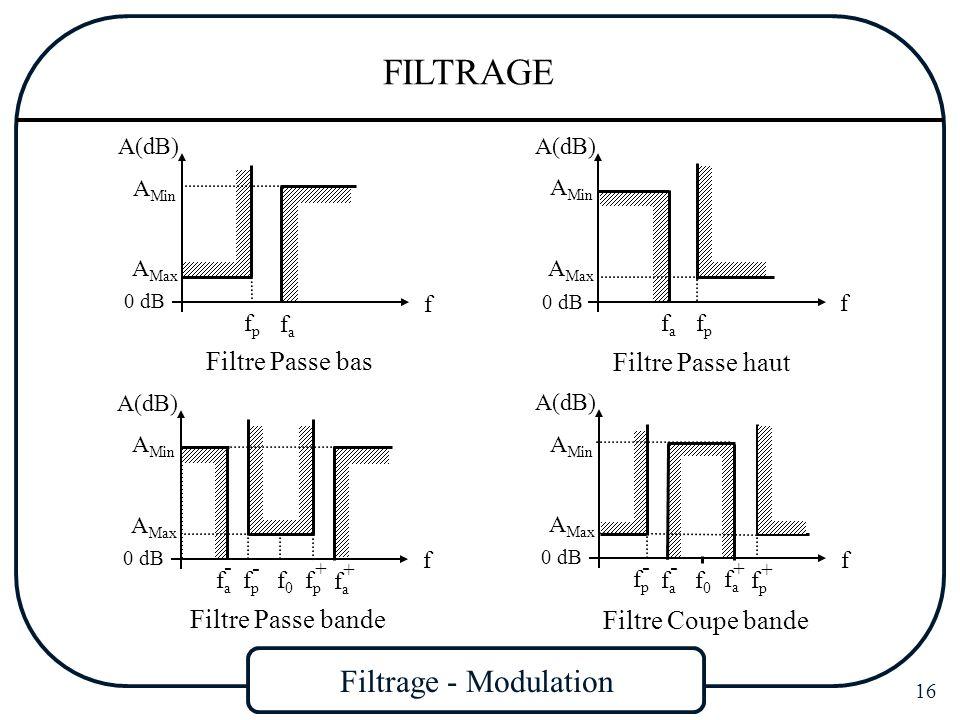Filtrage - Modulation 16 FILTRAGE Filtre Passe bas Filtre Passe haut Filtre Passe bande Filtre Coupe bande A(dB) f fafa 0 dB fpfp A Min A Max f fpfp 0