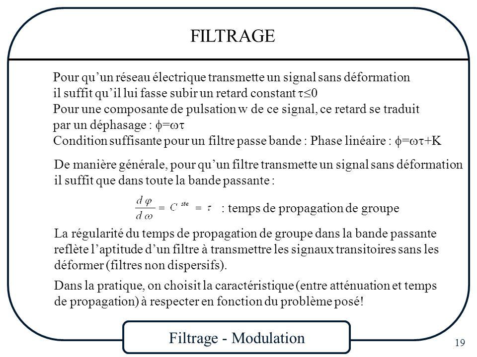 Filtrage - Modulation 19 FILTRAGE Pour quun réseau électrique transmette un signal sans déformation il suffit quil lui fasse subir un retard constant