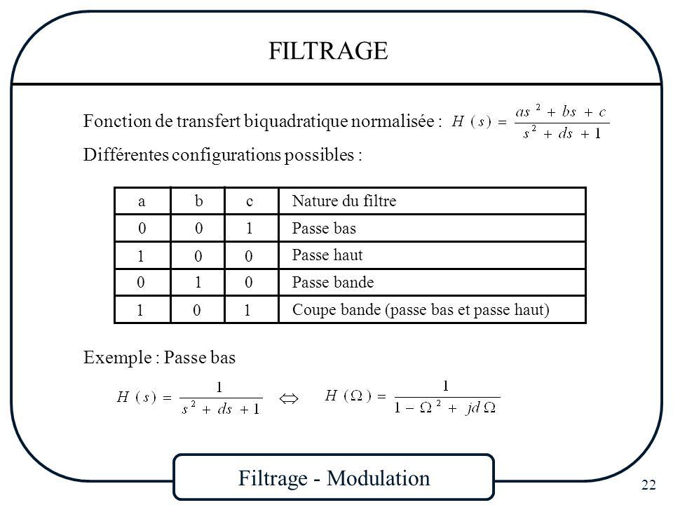 Filtrage - Modulation 22 FILTRAGE Fonction de transfert biquadratique normalisée : Différentes configurations possibles : abc 001 100 010 101 Nature d