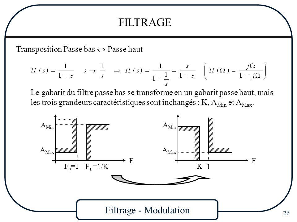 Filtrage - Modulation 26 FILTRAGE Transposition Passe bas Passe haut Le gabarit du filtre passe bas se transforme en un gabarit passe haut, mais les t
