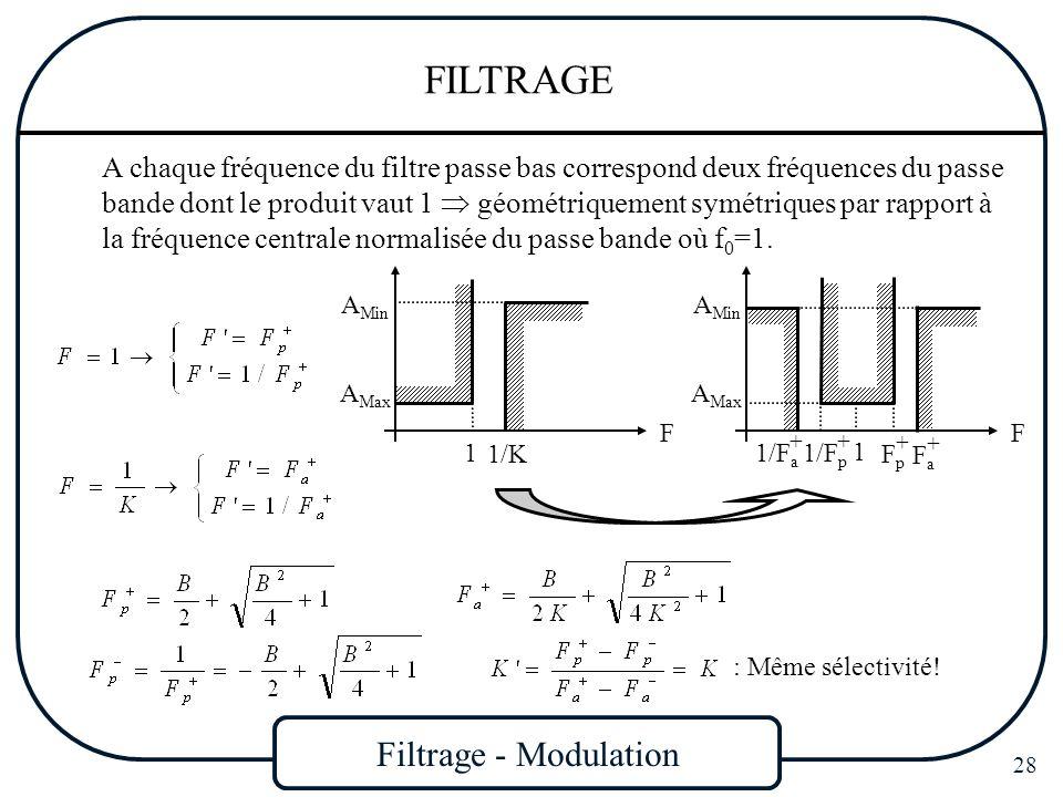 Filtrage - Modulation 28 FILTRAGE A chaque fréquence du filtre passe bas correspond deux fréquences du passe bande dont le produit vaut 1 géométriquem