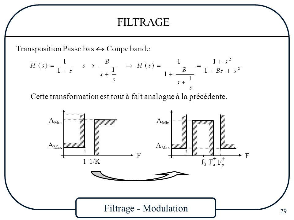 Filtrage - Modulation 29 FILTRAGE Transposition Passe bas Coupe bande Cette transformation est tout à fait analogue à la précédente. F 1/K 1 A Min A M