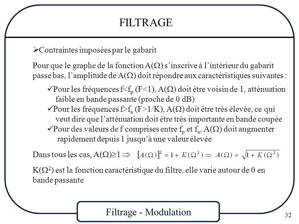 Filtrage - Modulation 32 FILTRAGE Contraintes imposées par le gabarit Pour que le graphe de la fonction A( ) sinscrive à lintérieur du gabarit passe b