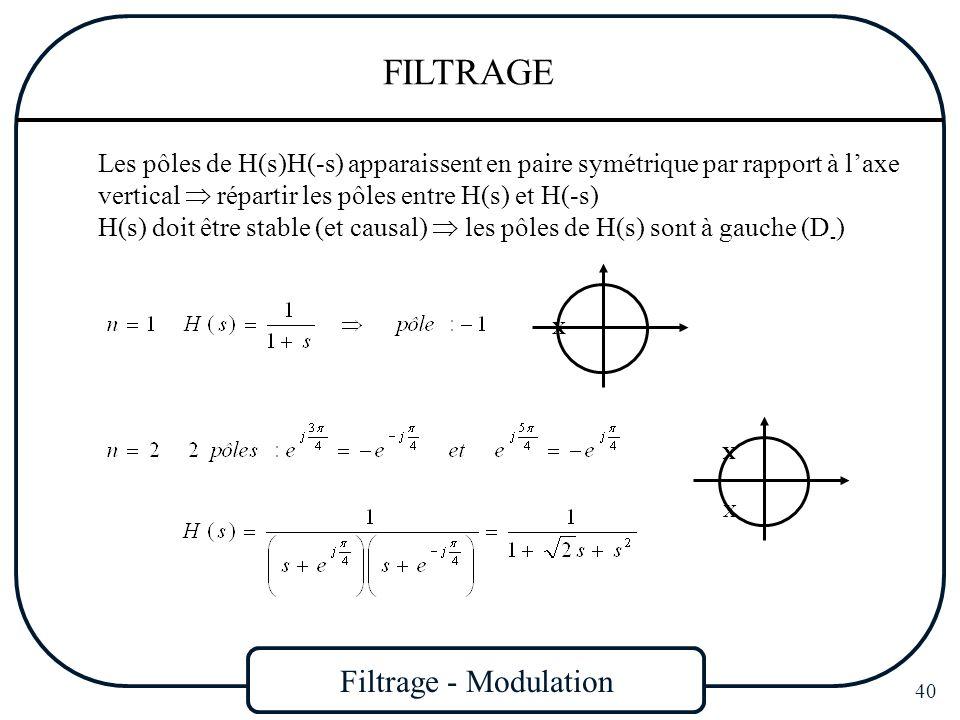 Filtrage - Modulation 40 FILTRAGE Les pôles de H(s)H(-s) apparaissent en paire symétrique par rapport à laxe vertical répartir les pôles entre H(s) et