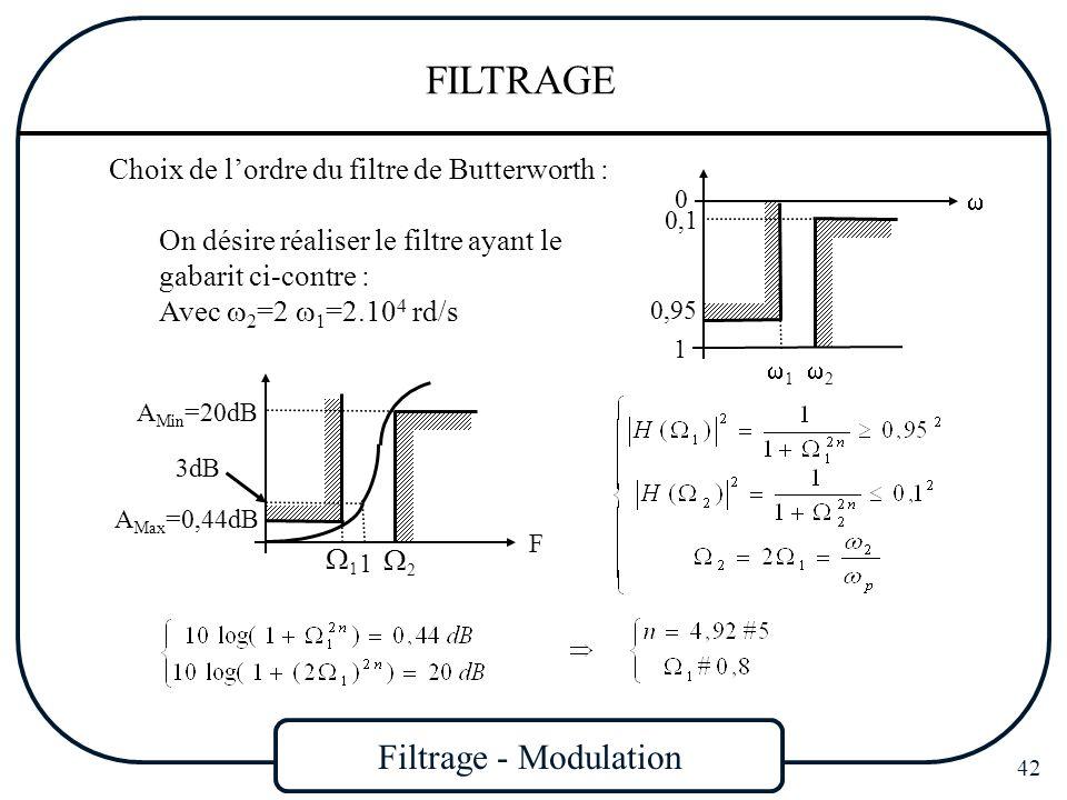 Filtrage - Modulation 42 FILTRAGE Choix de lordre du filtre de Butterworth : 1 0,1 0,95 2 0 1 On désire réaliser le filtre ayant le gabarit ci-contre