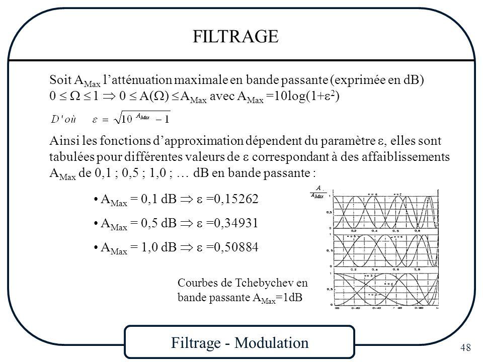Filtrage - Modulation 48 FILTRAGE Soit A Max latténuation maximale en bande passante (exprimée en dB) 0 1 0 A( ) A Max avec A Max =10log(1+ 2 ) Ainsi