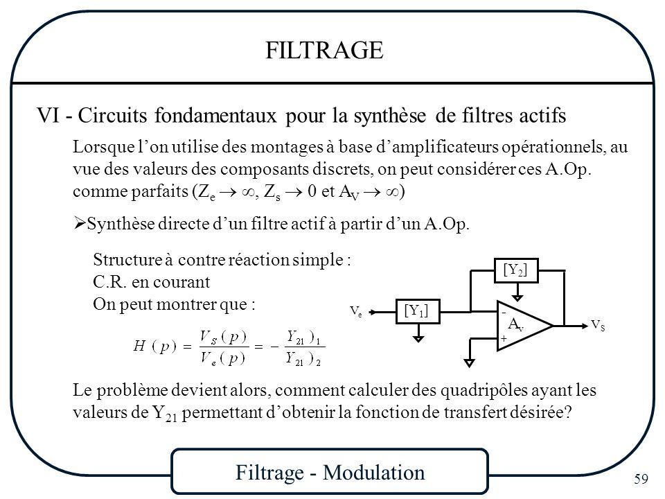Filtrage - Modulation 59 FILTRAGE VI - Circuits fondamentaux pour la synthèse de filtres actifs Lorsque lon utilise des montages à base damplificateur