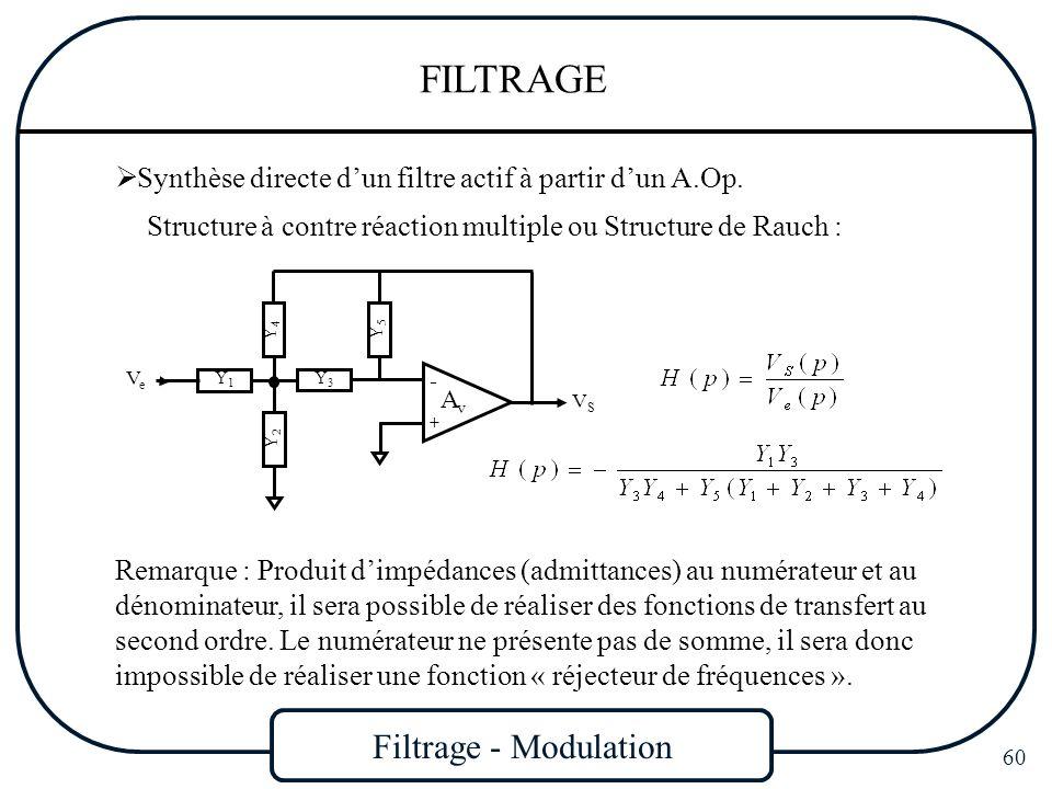Filtrage - Modulation 60 FILTRAGE Synthèse directe dun filtre actif à partir dun A.Op. Structure à contre réaction multiple ou Structure de Rauch : Re