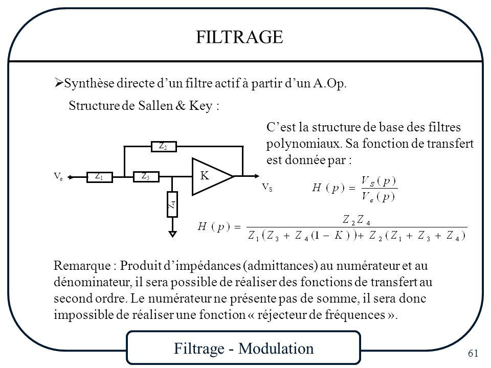 Filtrage - Modulation 61 FILTRAGE Synthèse directe dun filtre actif à partir dun A.Op. Structure de Sallen & Key : Remarque : Produit dimpédances (adm