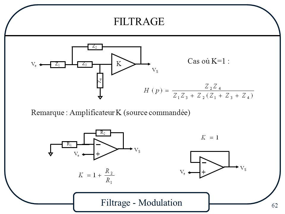 Filtrage - Modulation 62 FILTRAGE Remarque : Amplificateur K (source commandée) K VSVS VeVe Z1Z1 Z3Z3 Z4Z4 Z2Z2 Cas où K=1 : VSVS VeVe R1R1 R2R2 + VSV